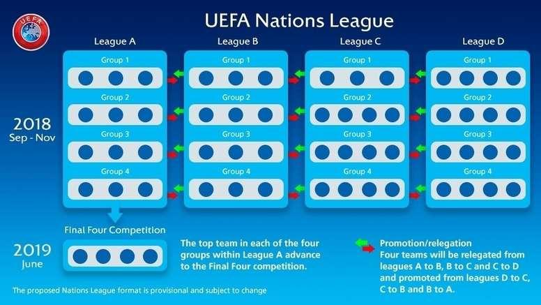 """¿QUÉ ES LA """"UEFA NATIONS LEAGUE""""?"""